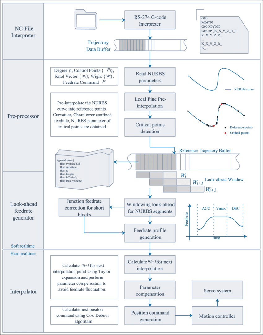 hight resolution of flowchart of the feedrate scheduling method