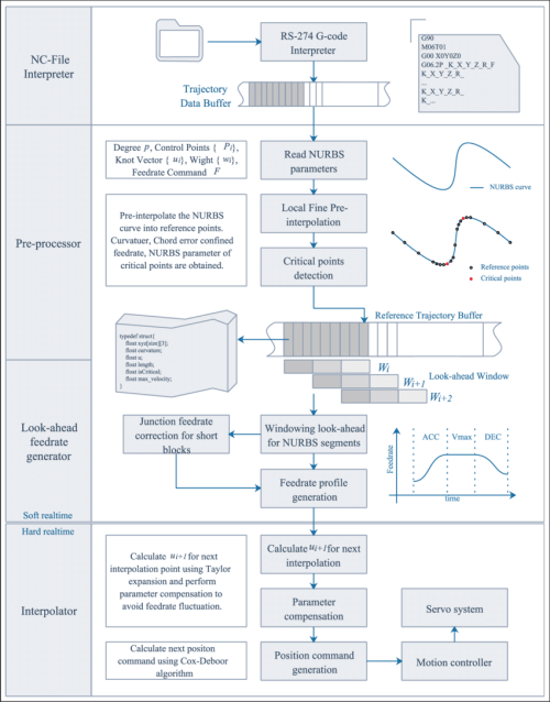 small resolution of flowchart of the feedrate scheduling method