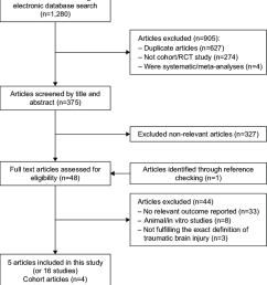 the flow diagram of the study identification and selection process abbreviation rct randomized [ 850 x 976 Pixel ]