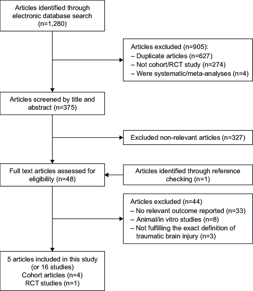 medium resolution of the flow diagram of the study identification and selection process abbreviation rct randomized