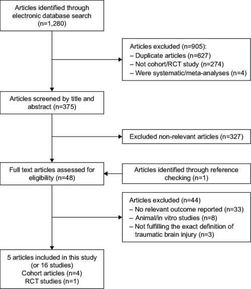 small resolution of the flow diagram of the study identification and selection process abbreviation rct randomized