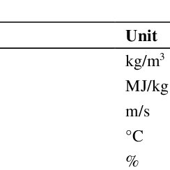 1.3: variation in indicated thermal efficiency with change