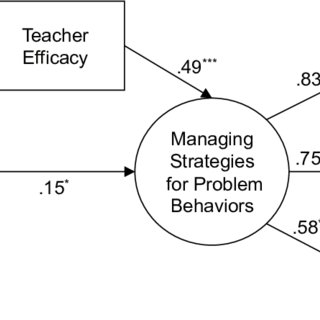 (PDF) Effects of Grit and Teacher Efficacy on Managing
