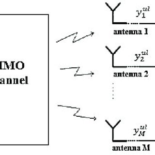 (PDF) A Survey on Massive MIMO Systems in Presence of