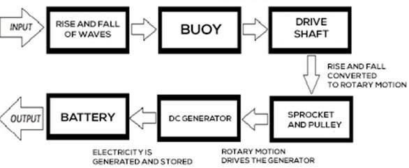 Block diagram of oscillating wave energy power generator