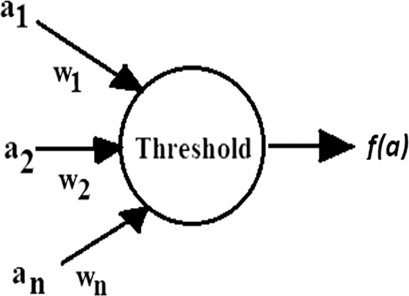 Symbol of threshold logic gate with a1, a2,… an as inputs