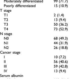 Kaplan-Meier survival curves depicting outcomes of disease