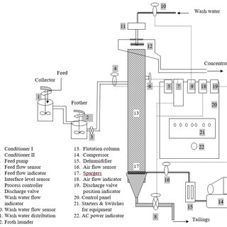 Piping and instrumentation diagram of mixed flow spray