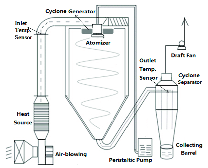 Schematic of a high-speed centrifugal spray dryer