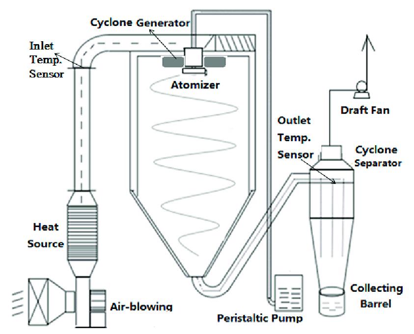 Schematic of a high-speed centrifugal spray dryer