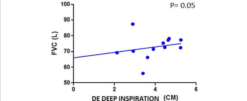 Correlation between FVC and DE during deep inspiration in