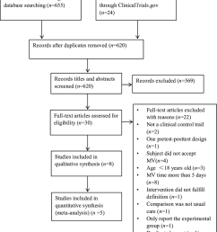 flow diagram of process for identification of included studies  [ 850 x 969 Pixel ]