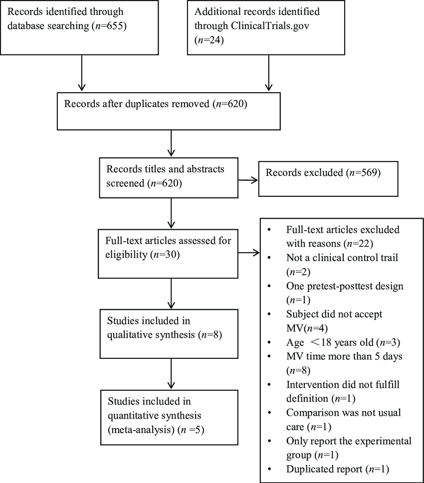 medium resolution of flow diagram of process for identification of included studies