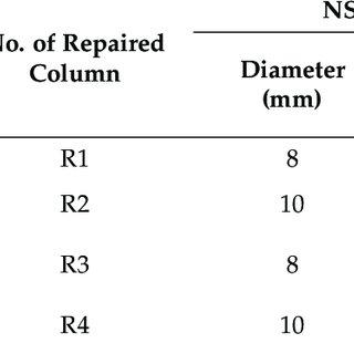 Transverse reinforcement in hexagonal, octagonal and