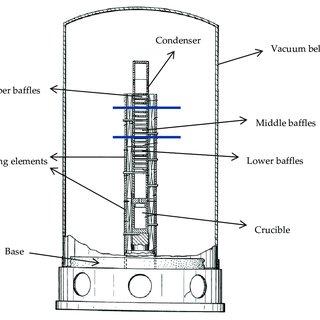 Process flow diagram (PFD) for biodiesel production
