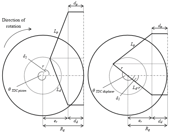 2D-schematic of TDC positions for power piston (left) and