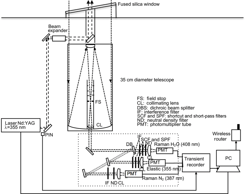 Schematic Diagram For Mobile