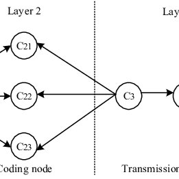 Examples of errors at leaf nodes caused by the truncation