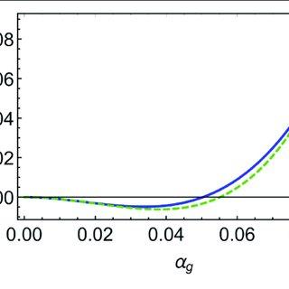 Universal eigenvalues ϑ 1