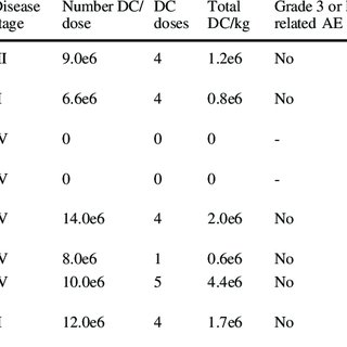 (PDF) Dendritic cell vaccination plus low-dose doxorubicin