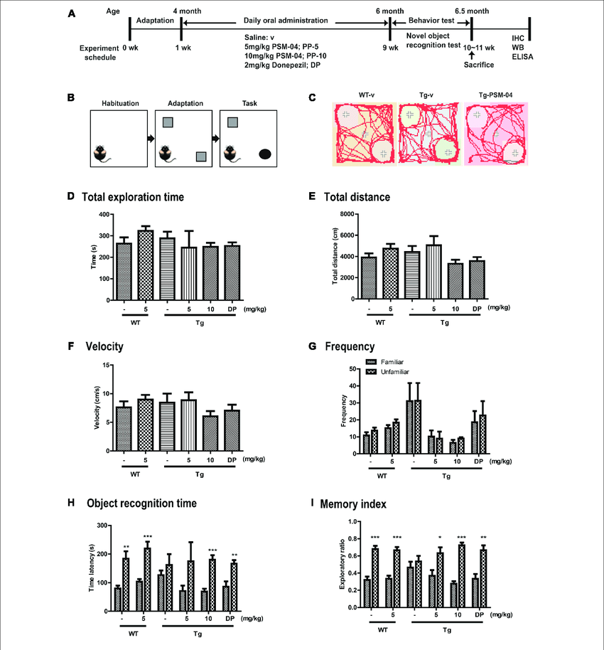 | PSM-04 alleviated cognitive impairment in 5xFAD mice. (A