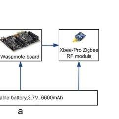Giordon Car Alarm System Wiring Diagram 18 Hp Intek Engine Duc Tan Tran Professor Associate Phd Vietnam National A Block Of Sensor B