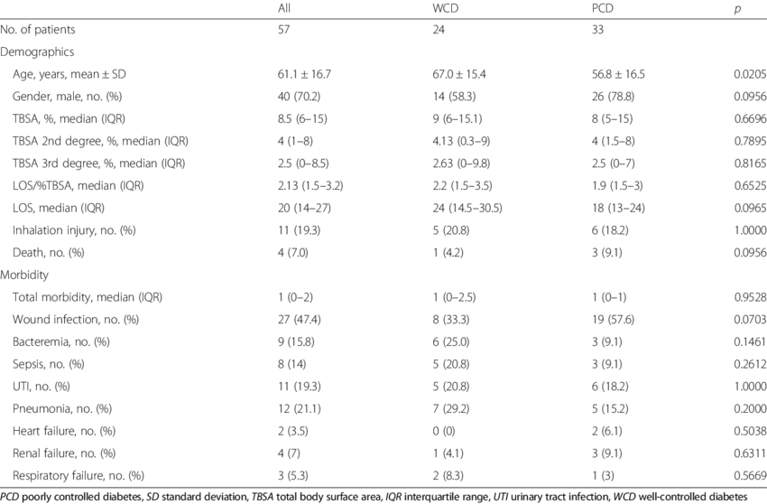 Demographics and morbidity of diabetics with well