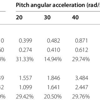 (PDF) Vibration Performance Analysis of a Mining Vehicle