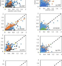 scatter plot of modis aod versus aeronet aod based on seasons and aerosols categorization  [ 850 x 1280 Pixel ]