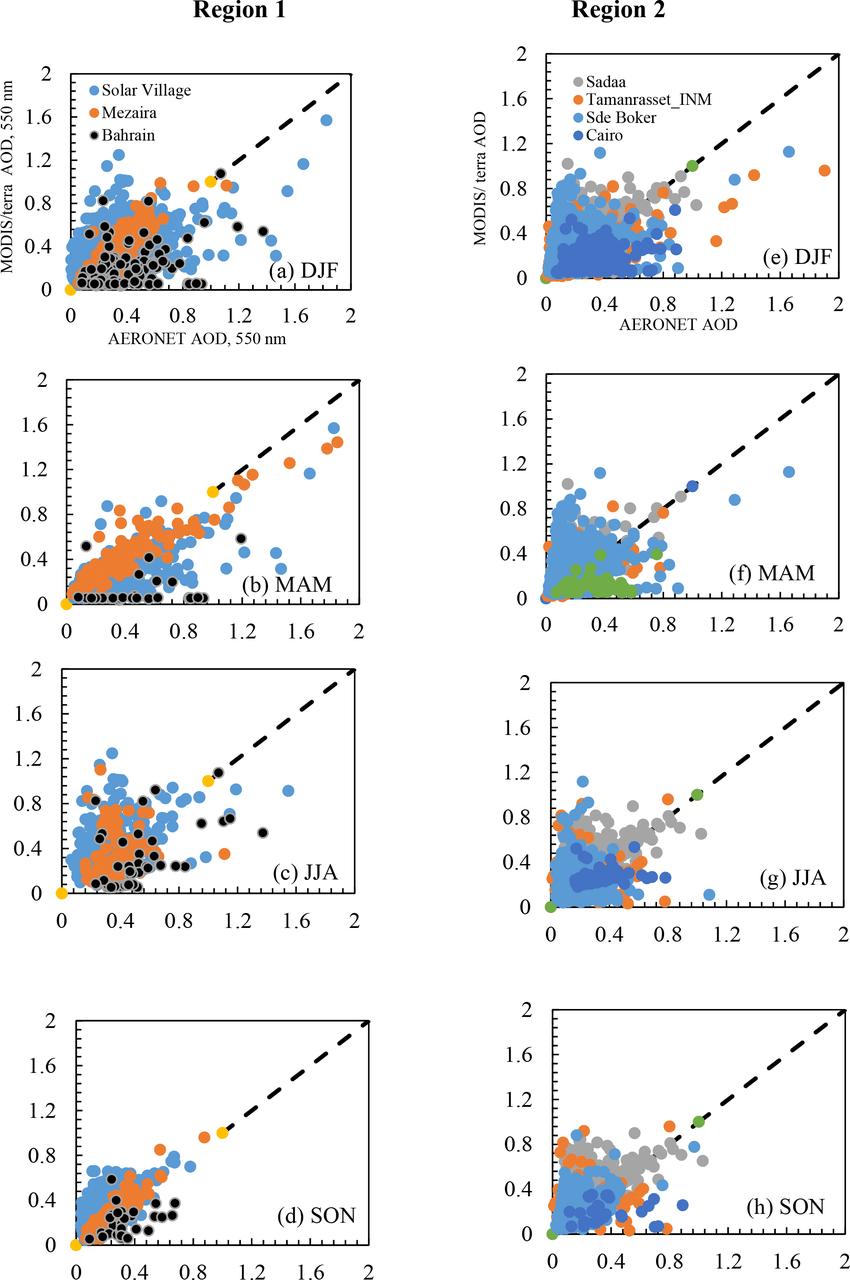 hight resolution of scatter plot of modis aod versus aeronet aod based on seasons and aerosols categorization
