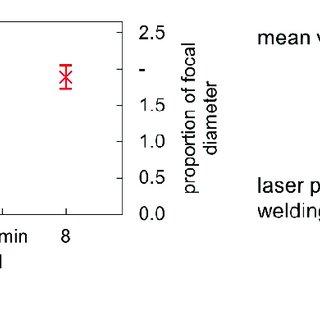 (PDF) Process Stability during Laser Beam Welding with