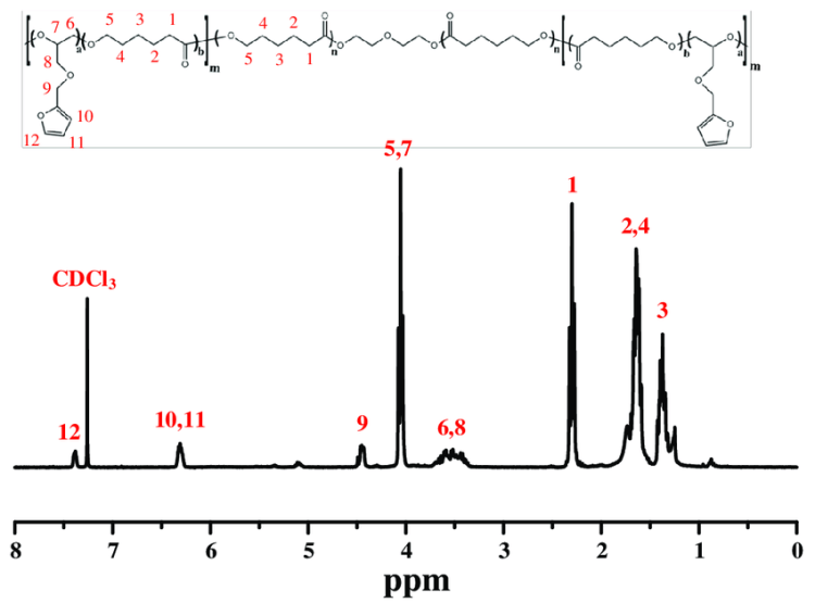 1 H NMR spectrum of the PCLF copolymer sample in CDCl3 ...