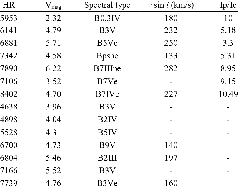 Parameters of program stars. HR is the name of the stars