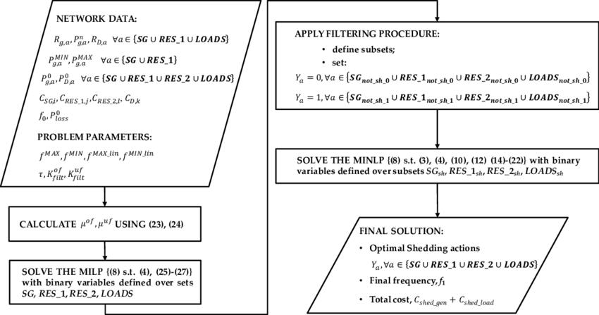 Advanced Optimization Model. | Download Scientific Diagram