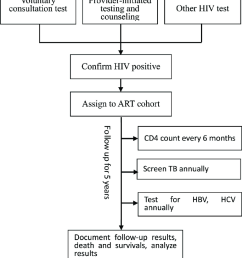 study profile diagram this diagram shows the flow of hiv aids being assigned to [ 850 x 955 Pixel ]