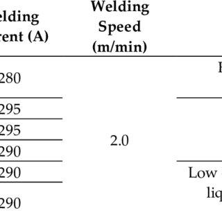 Shearing of rivet (a) Single shear (b) Double shear [61