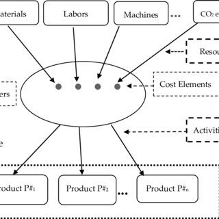 (PDF) Activity-Based Standard Costing Product-Mix Decision