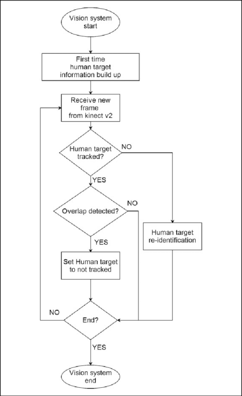 small resolution of vision system flowchart