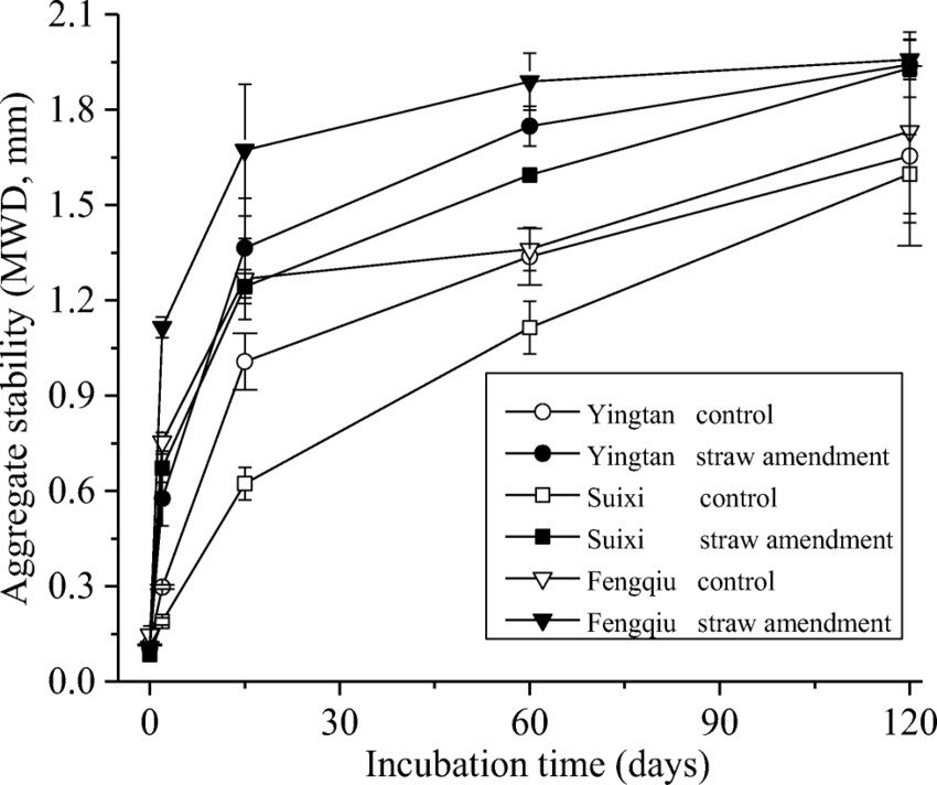 The influences of ¹³C-labeled rice straw on the mean