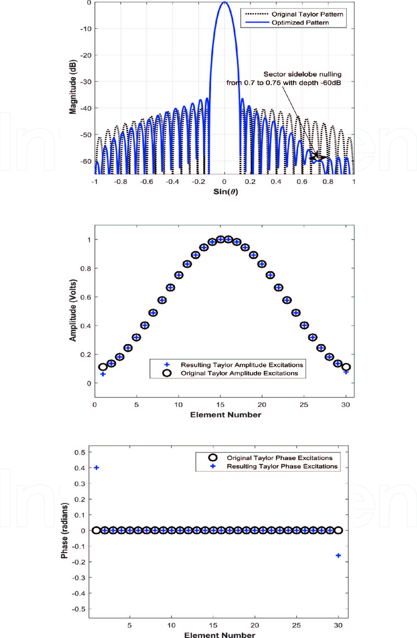 hight resolution of results for the proposed single null steering method for n 30 and taylor excitation
