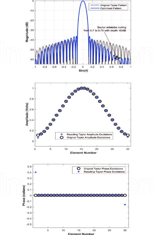 small resolution of results for the proposed single null steering method for n 30 and taylor excitation
