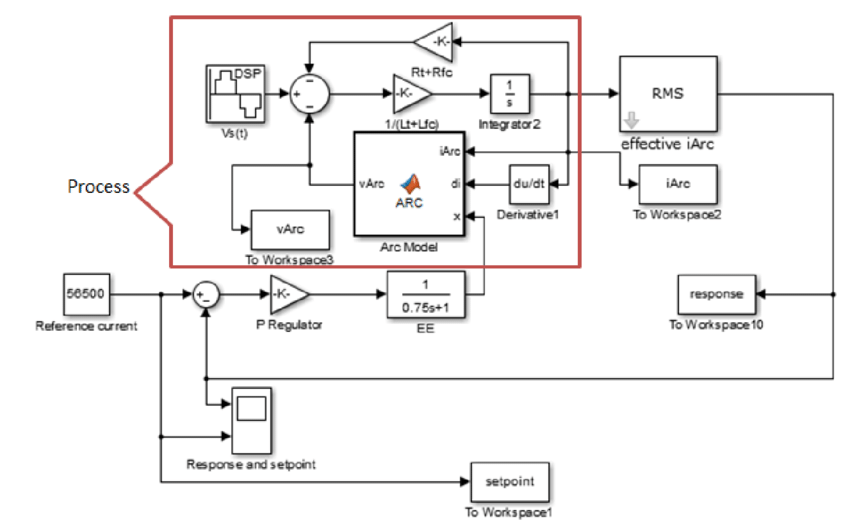 Simulink bloc diagram for the control system in the