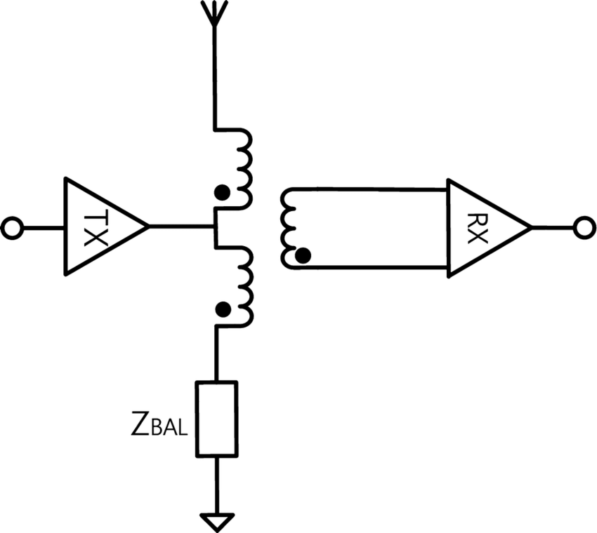 The block diagram of conventional in-band full duplex RF