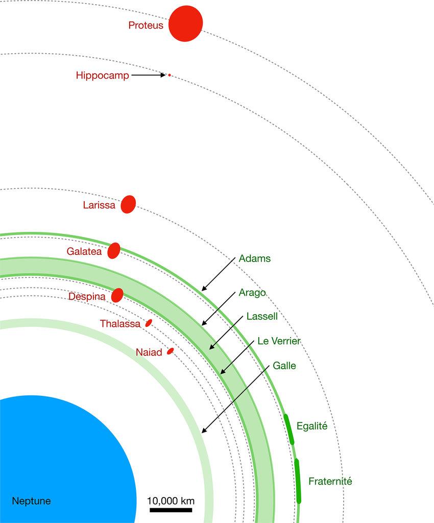medium resolution of diagram of the neptune system all of the known features of the neptune system interior to