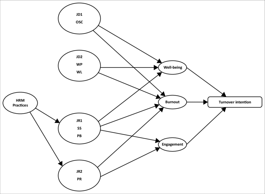 Specified Model 1-Predictors of turnover intention