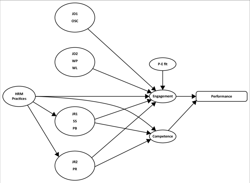 Specified Model 2-Predictors of individual performance