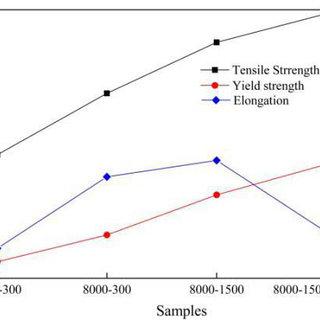 Schematic binary phase diagram of Ti-6Al-V alloy, (MS