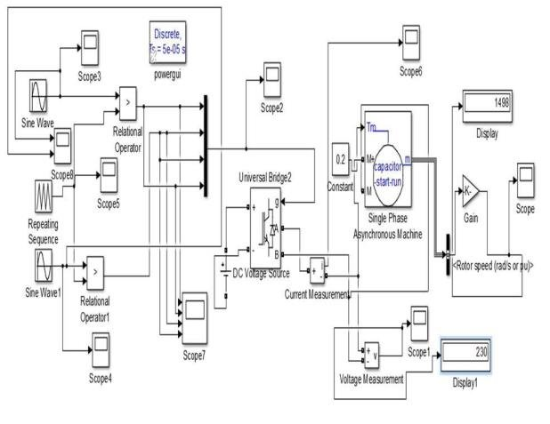 Simulation diagram of single phase Inverter In Figure 4