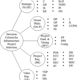 (PDF) Criteria to consider in selecting and prioritizing