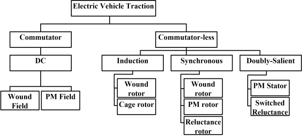 Types of electric motors used for traction applications